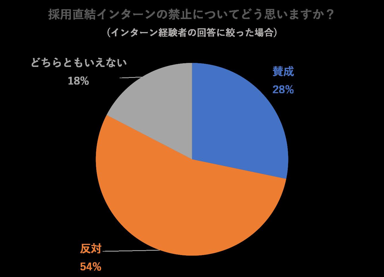 キャリア道場_アンケート結果2_禁止要請