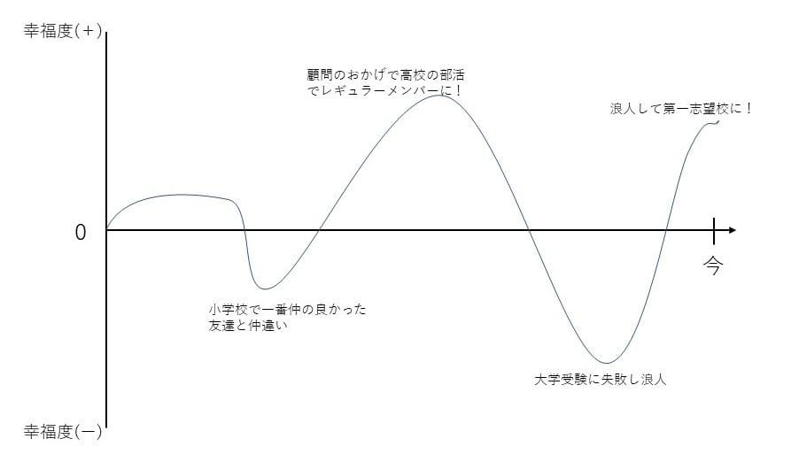 キャリア道場_自己分析の理論・方法_ライフチャート使用例