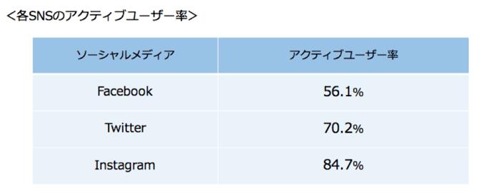 各SNSのアクティブユーザー数