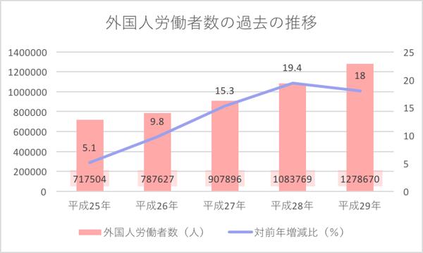 外国人労働者数の過去の推移