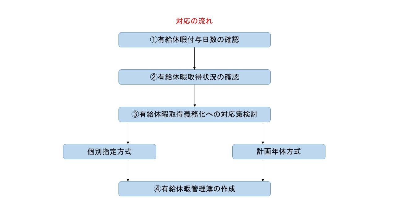 記事 図-2