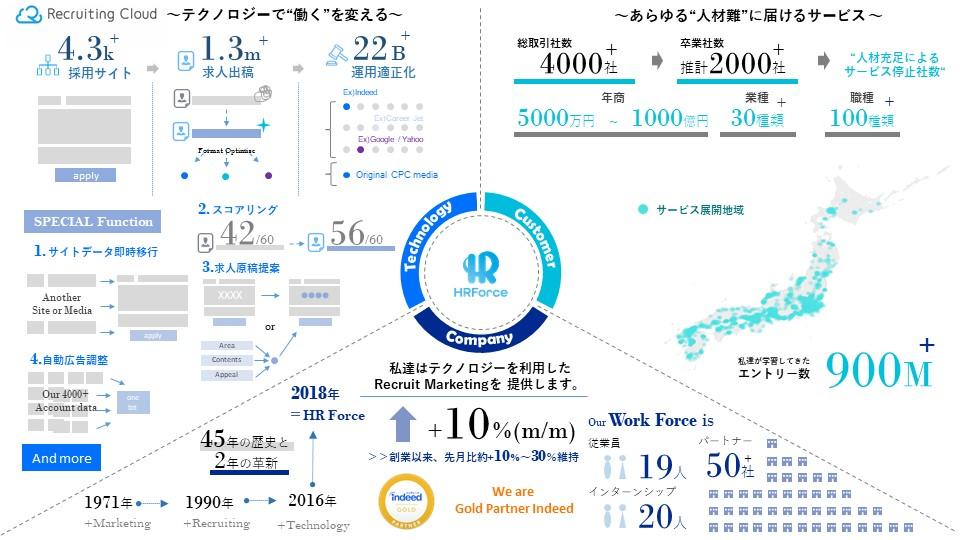 HR Force_RecruitingCroud
