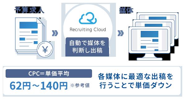 Recruting Cloudを導入した場合